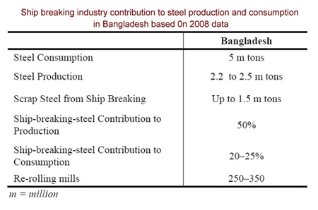 Ship breaking industry contribution to steel production and consumption in Bangladesh based 0n 2008 data